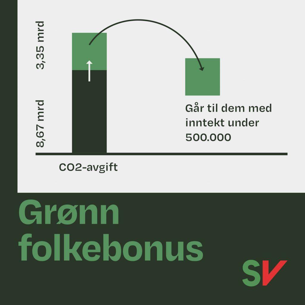 Grønn folkebonus, grafisk fremstilling av omfordeling av co2 avgift til de med inntekt under 500000. Illustrasjon