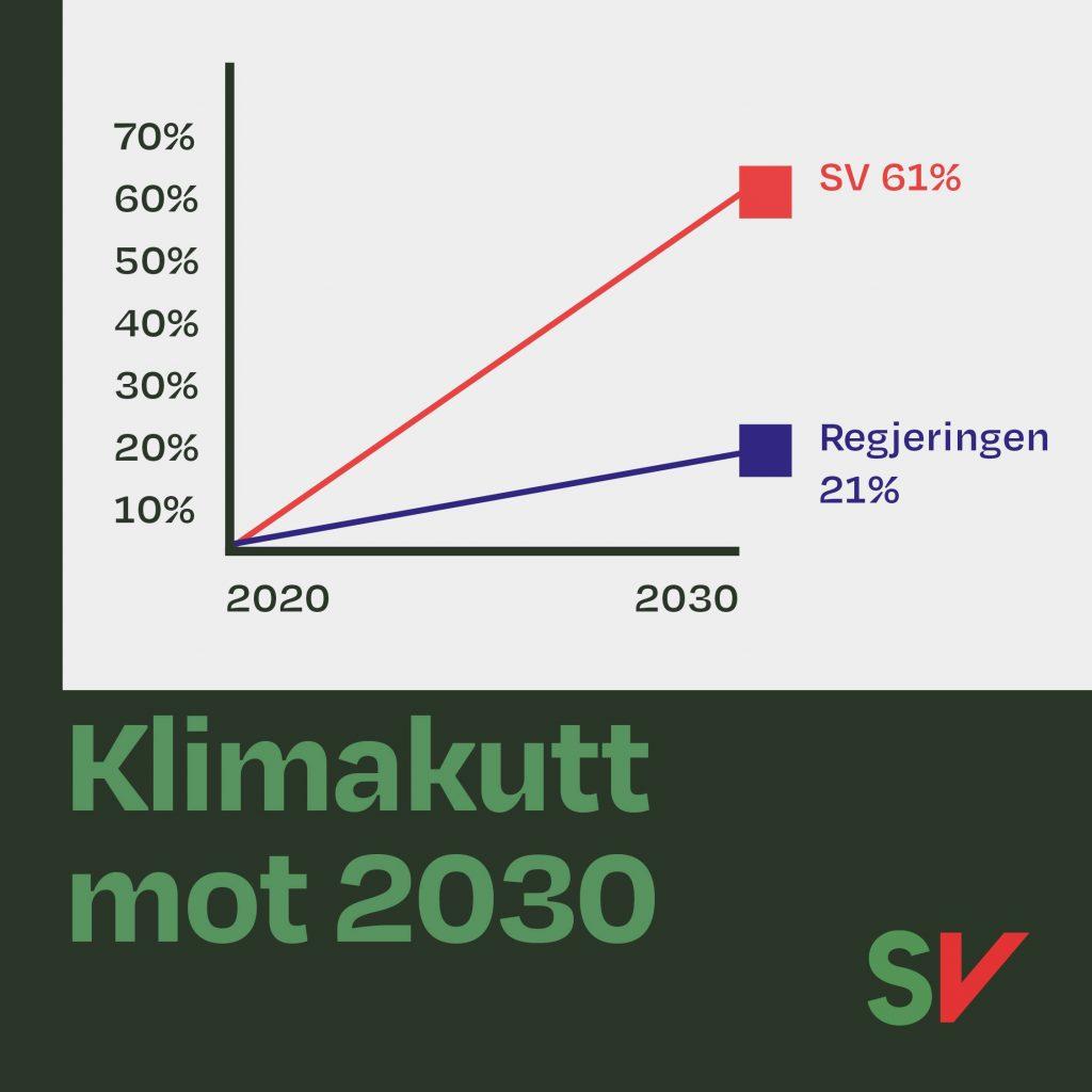 Graf som visers SV foreslåtte 61% klimakutt i 2030 mot regjeringens 21%. illustrasjon
